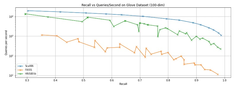 Benchmarking ANNs on recall vs latency