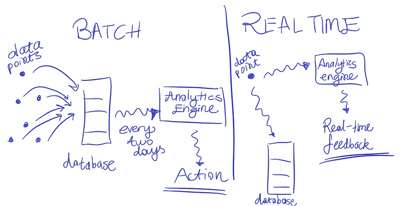 Batch vs. streaming in the case of analytics