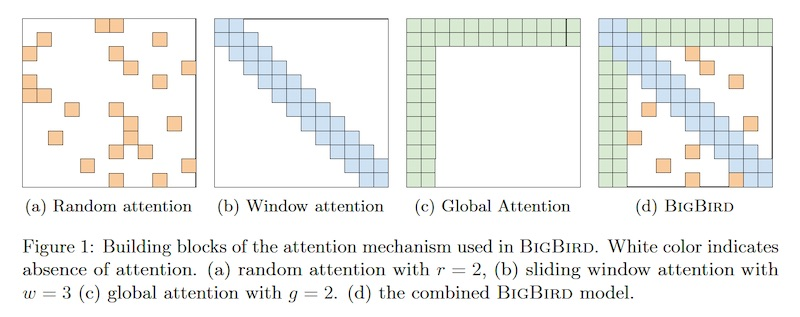 Big Bird has sparser attention that allows it to model on 8x the sequence length of BERT