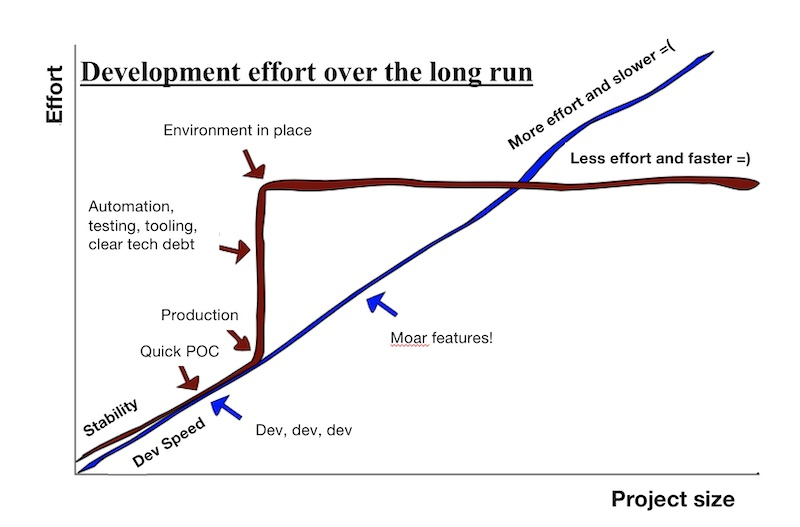 Development effort over time