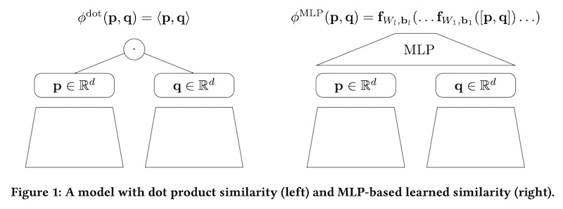 Dot product vs multi-layer-perceptron
