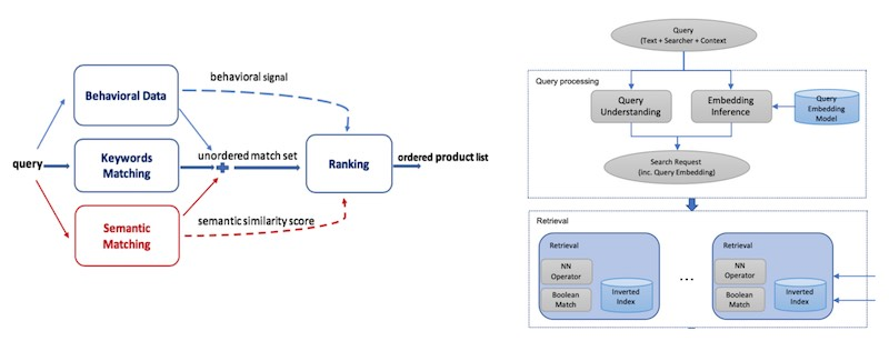 Amazon's (left, semantic matching) and Facebook's (right, NN Operator in the retrieval box) embedding-based approach augmenting existing methods