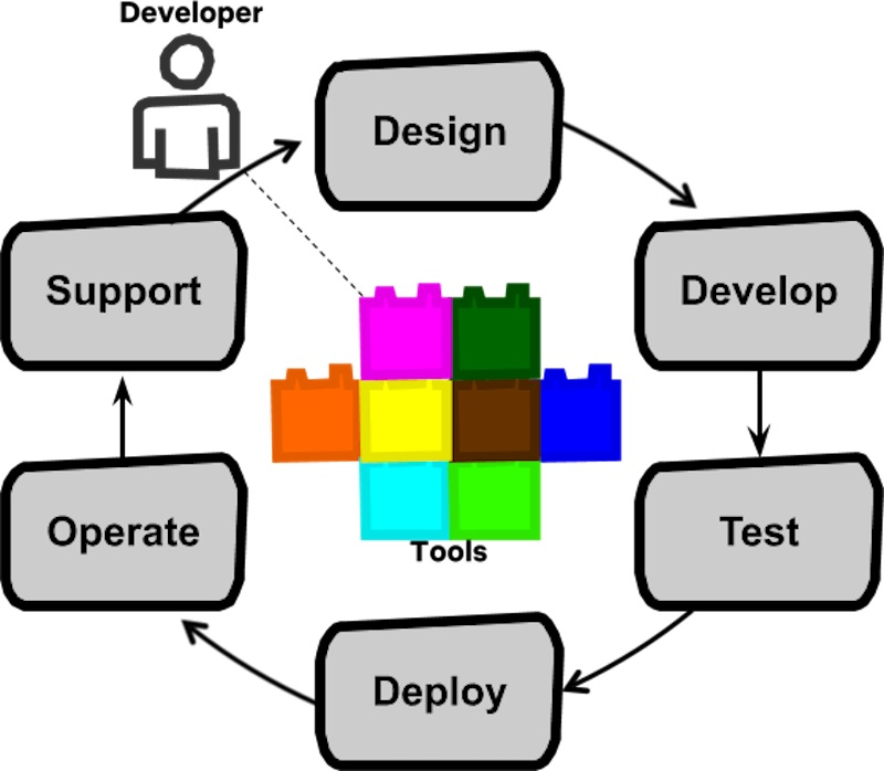 Full cycle dev are empowered across the entire software life cycle
