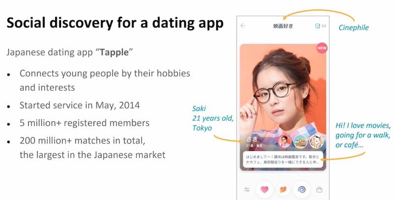 Data available from Tapple's matchmaking app